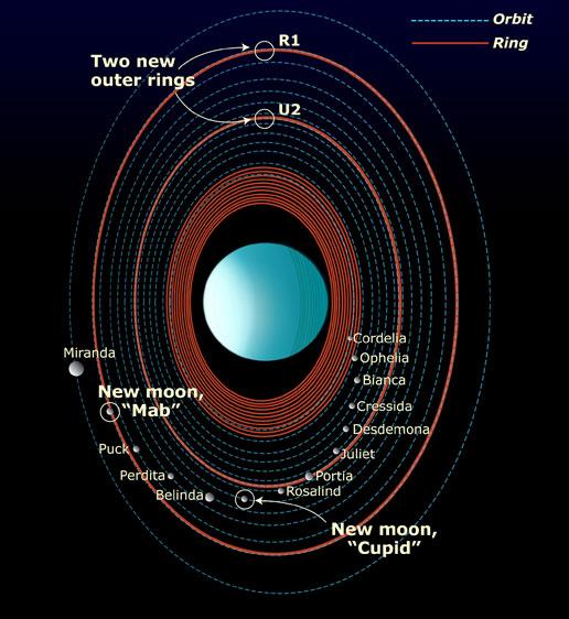 Uranüs Gezegeni ve Uyduları (NASA)