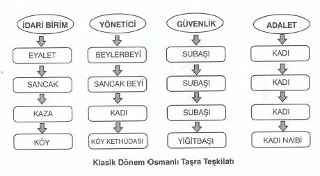 Osmanlıda Taşra Teşkilatı