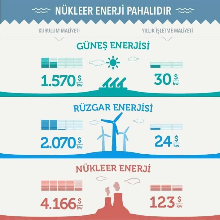 Nükleer Enerji Poster