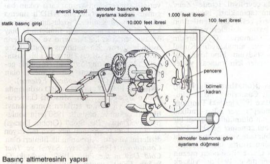 Basınç Altimetresinin Yapısı