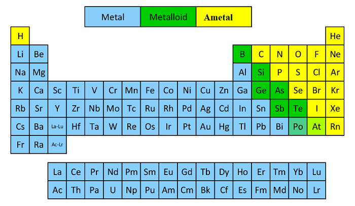 metaller ametaller ile ilgili görsel sonucu