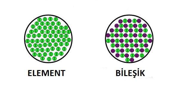 Element ile Bileşik Arasındaki Fark Nedir? Özellikleri ve Karşılaştırılması