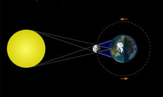 Güneş Tutulması Diyagramları - Resimleri