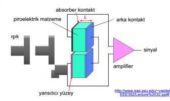 piroelektrik etki iç yapısı