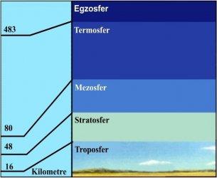 atmosfer-katmanlari