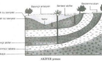 Akifer