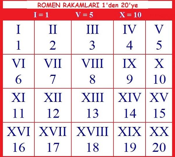 roma-rakamlari-tablosu-3
