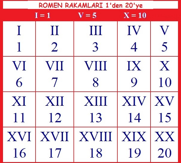 roma rakamları yazılışı