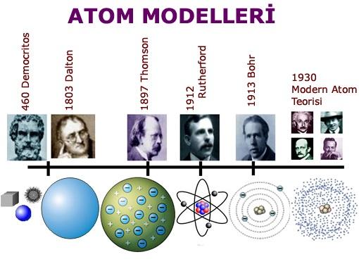atom-modelleri