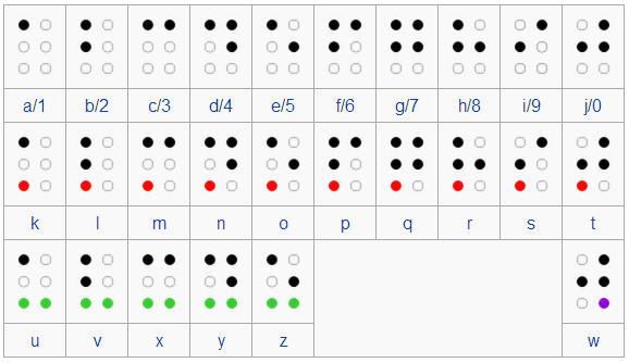 Braille Alfabesi
