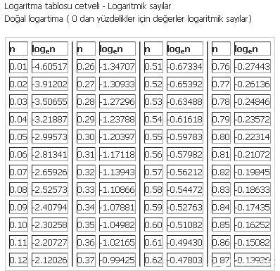 logaritma-cetveli