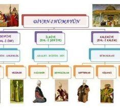 Osmanlı Divan Teşkilatı