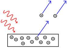 fotoelektrik-olay