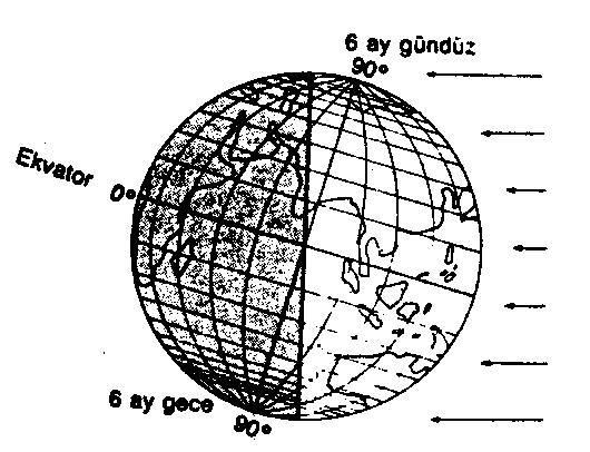 gece-gunduz-diyagram