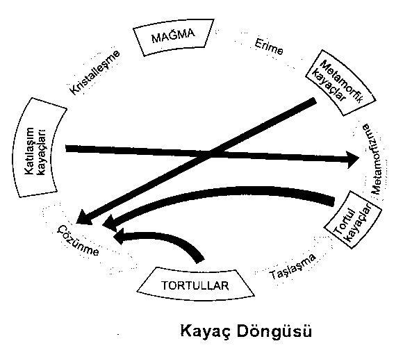 kayac-dongusu