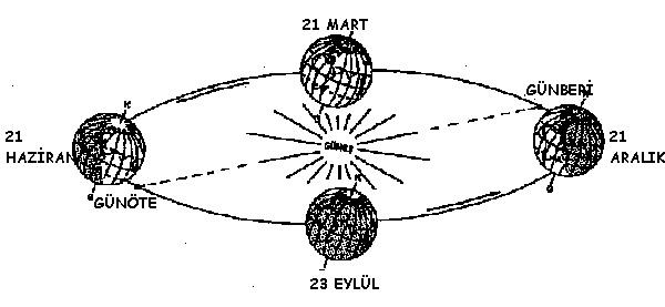 mevsim-diyagram