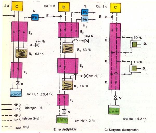 hidrojen-helyum-sivilastirma