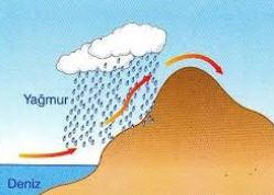 Yamaç yağışı