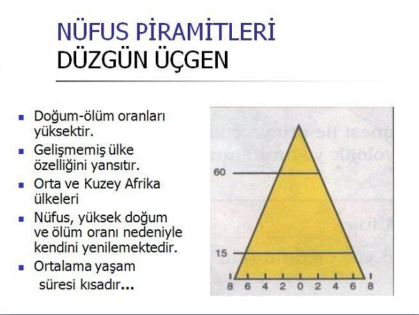 nufus-piramiti-duragan
