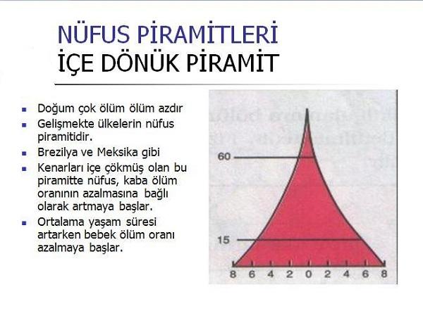 nufus-piramiti-gelisen