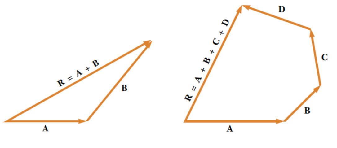 vektörleri toplama