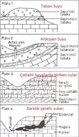 yeralti-sulari-1