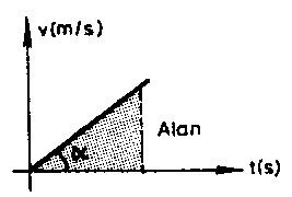 hiz-zaman-grafigi