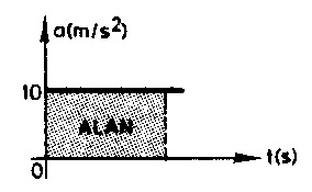 ivme-zaman-grafigi
