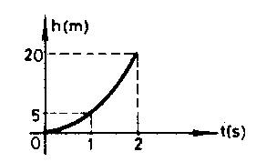 konum-zaman-grafigi