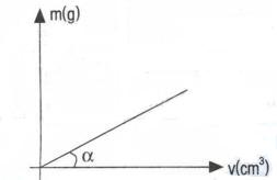 yogunluk-grafigi