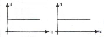 yogunluk-kutle-hacim-grafigi