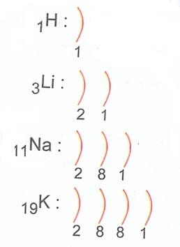 1a-elektron-dizilisi