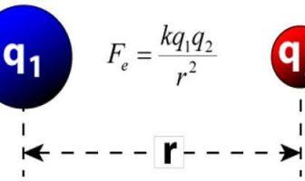 Coulomb Yasası