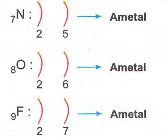 ametal-elektron-dizilisi