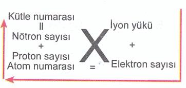element-numaralar