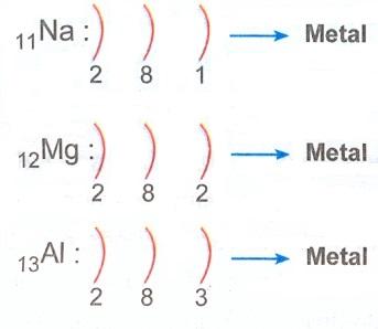 metal-elektron-dizilisi