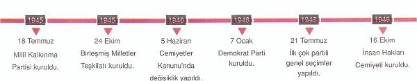 turkiyede-cok-partili-hayat