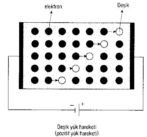 yari-iletkenler