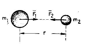 newton-genel-cekim-yasasi