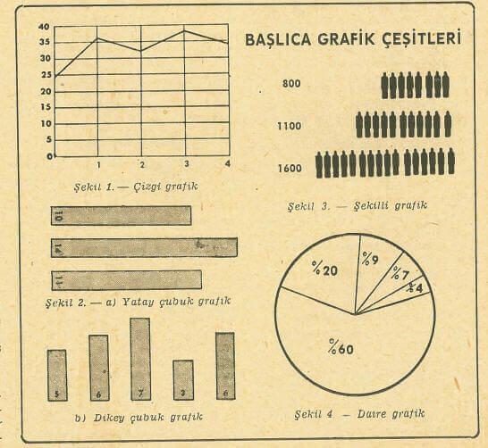 Grafik Çeşitleri