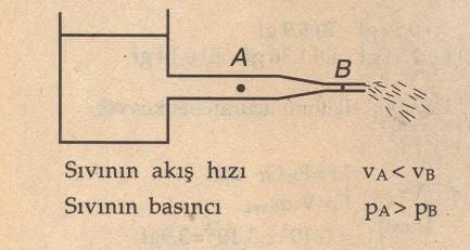 Bernoulli Etkisi
