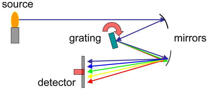 Bir spektoskop cihazının çalışma prensibini açıklayan diyagram.