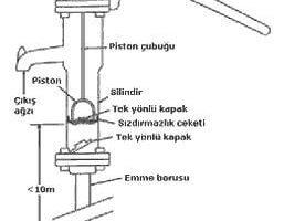 Su Tulumbası Nasıl Çalışır?