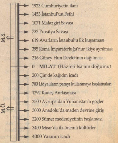 Tarih Kronoloji