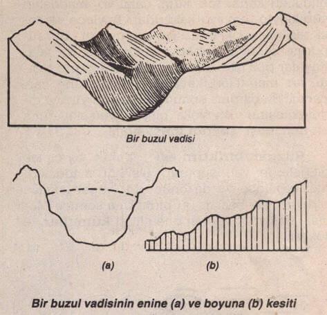 Buzul Vadisi