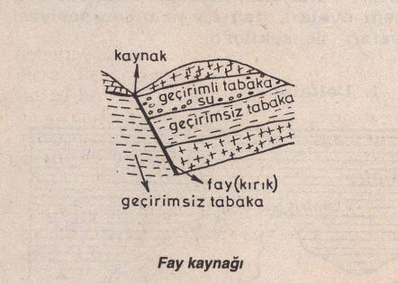 Fay Kaynağı