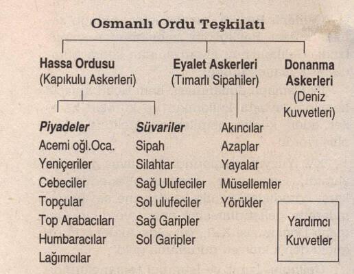 Osmanlı Ordu Teşkilatı