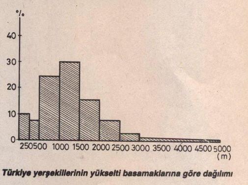 Türkiye yer şekillerinin yükselti basamaklarına göre dağılımı