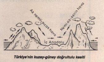 Türkiye'nin kuzey-güney doğrultulu kesiti
