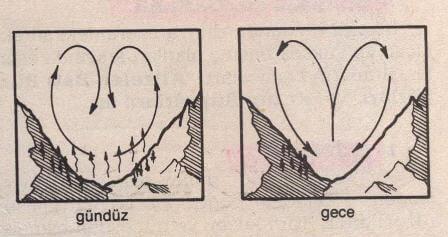 Vadi ve Dağ Meltemleri